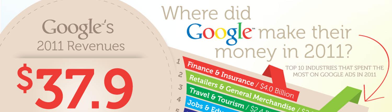 Ingresos publicitarios de Google en 2011